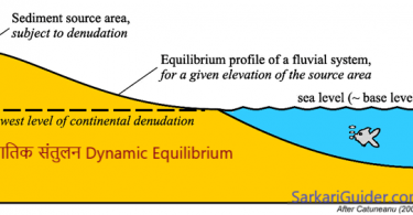 गतिक संतुलन संकल्पना Dynamic Equilibrium concept